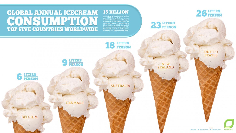 global-annual-icecream-consumption-top-five-countries_51855ddd3ba64_w1500